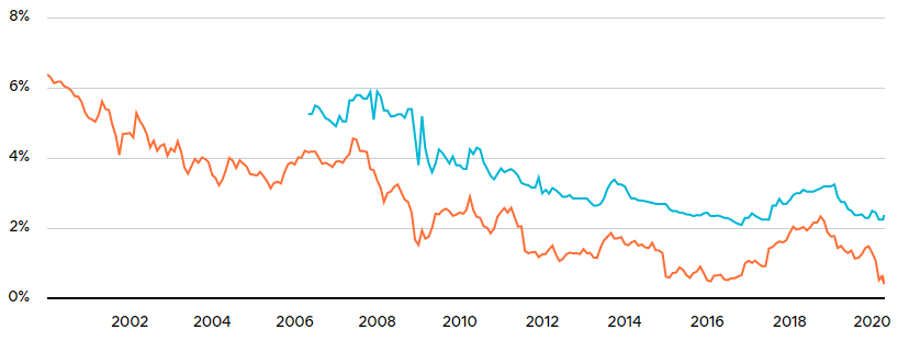 5 year fixed mortgage rates vs bond yields