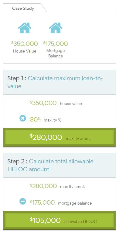 Heloc Calculation