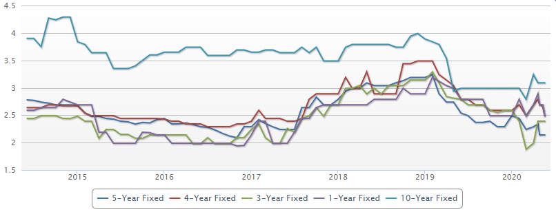 4 year rates vs other terms